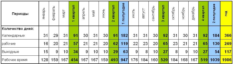 Производственный календарь и нормы рабочего времени на 2013 год.
